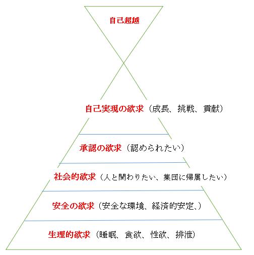 マズローの6段階欲求